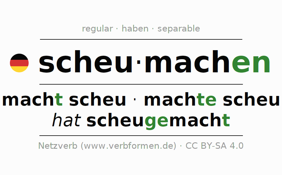 Entire conjugation of the German verb scheumachen. All tenses are clearly represented in a table.