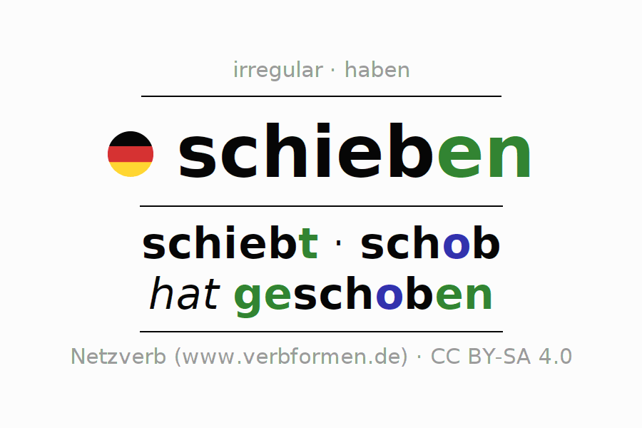 Entire conjugation of the German verb schieben (hat). All tenses are clearly represented in a table.
