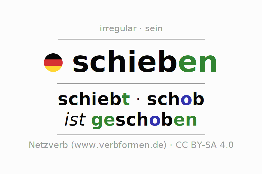 Entire conjugation of the German verb schieben (hat). All tenses and modes are clearly represented in a table.