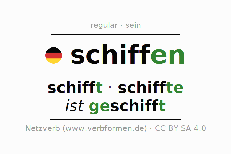Entire conjugation of the German verb schiffen (hat). All tenses and modes are clearly represented in a table.