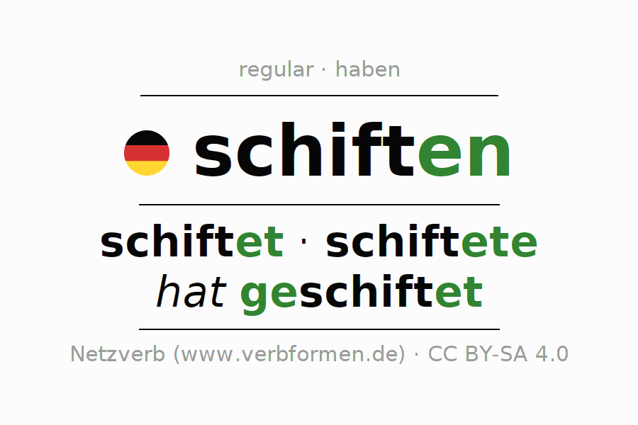 Entire conjugation of the German verb schiften. All tenses are clearly represented in a table.