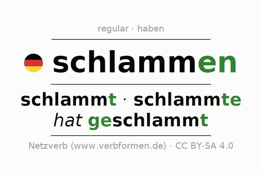 Entire conjugation of the German verb schlammen. All tenses and modes are clearly represented in a table.