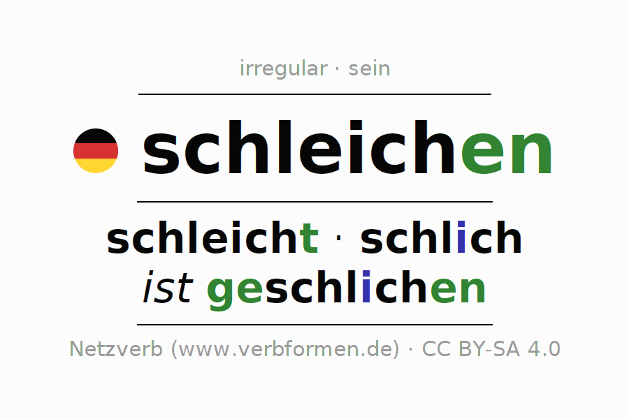 Entire conjugation of the German verb schleichen (ist). All tenses are clearly represented in a table.