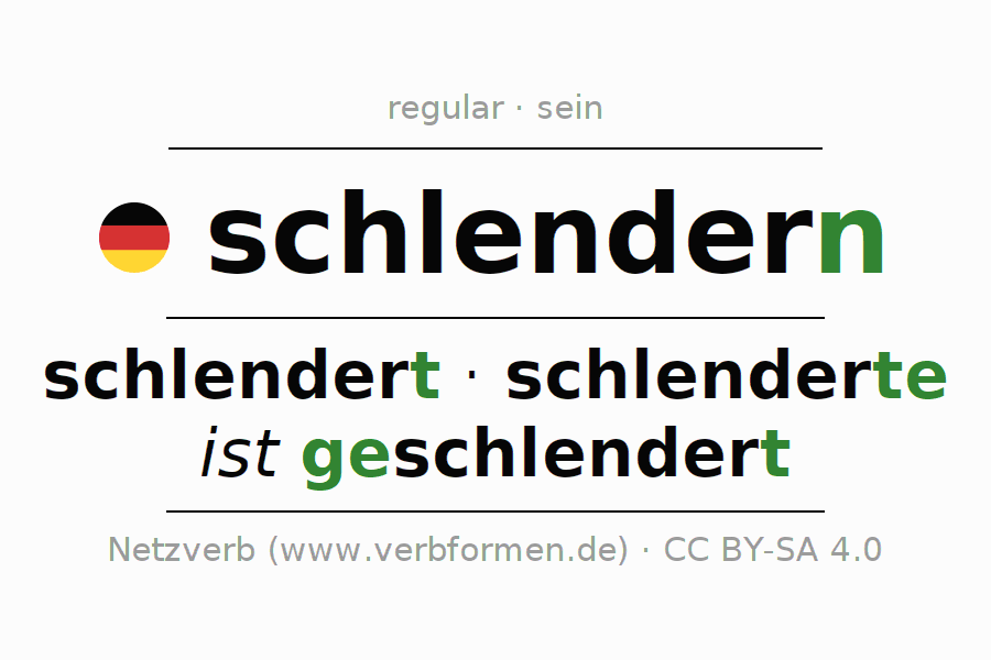 Entire conjugation of the German verb schlendern. All tenses are clearly represented in a table.