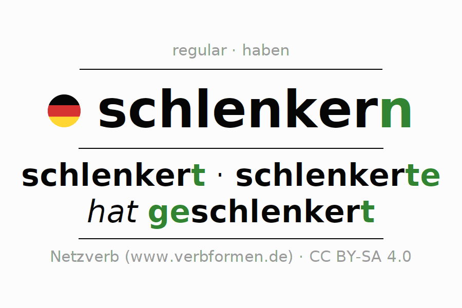 Entire conjugation of the German verb schlenkern (hat). All tenses are clearly represented in a table.