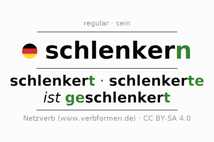 Entire conjugation of the German verb schlenkern (hat). All tenses and modes are clearly represented in a table.