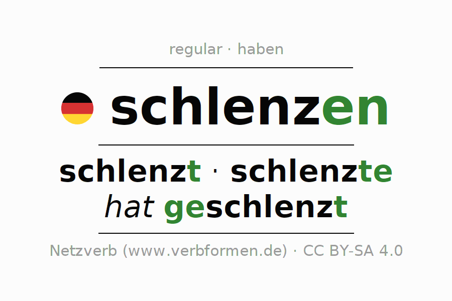 Entire conjugation of the German verb schlenzen. All tenses and modes are clearly represented in a table.