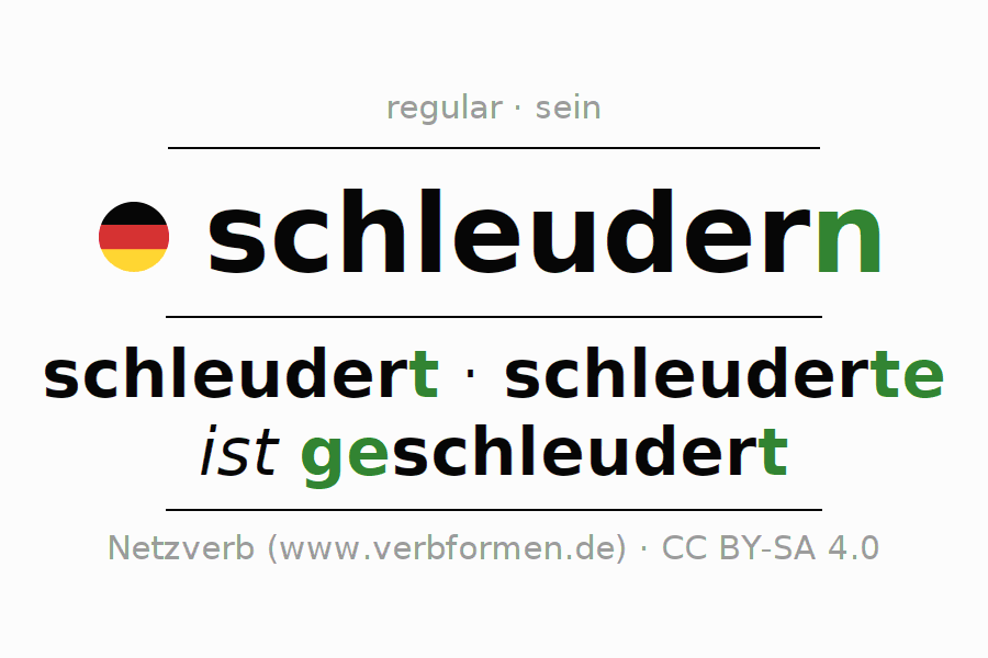 Entire conjugation of the German verb schleudern (hat). All tenses are clearly represented in a table.