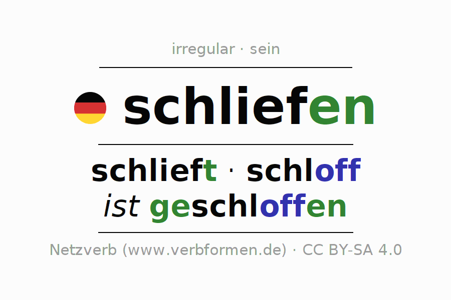 Entire conjugation of the German verb schliefen. All tenses and modes are clearly represented in a table.
