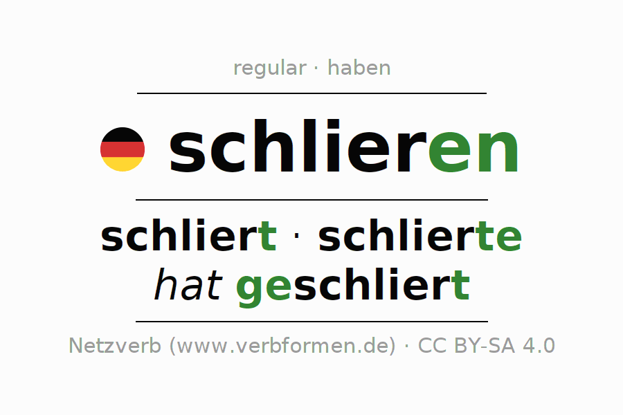 Entire conjugation of the German verb schlieren (ist). All tenses are clearly represented in a table.
