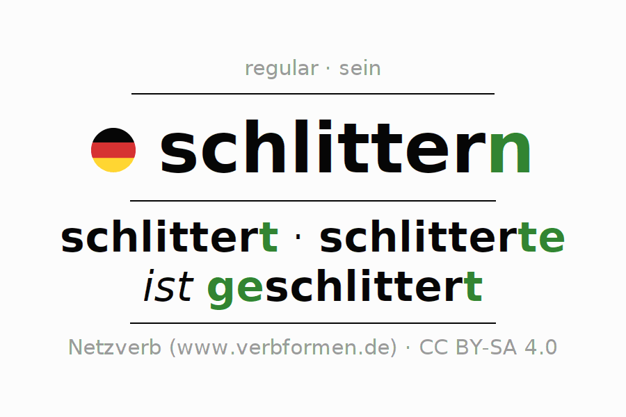 Entire conjugation of the German verb schlittern (ist). All tenses and modes are clearly represented in a table.