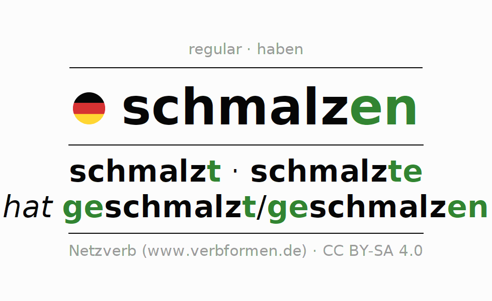 Entire conjugation of the German verb schmalzen. All tenses and modes are clearly represented in a table.