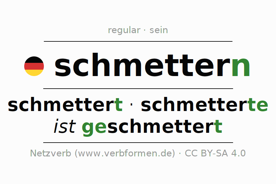 Entire conjugation of the German verb schmettern (ist). All tenses and modes are clearly represented in a table.