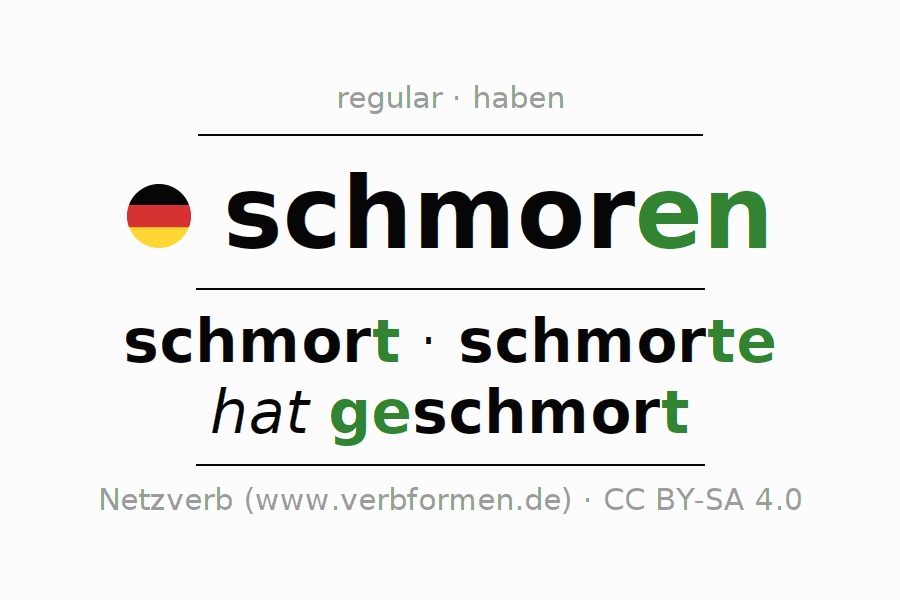 Entire conjugation of the German verb schmoren. All tenses and modes are clearly represented in a table.