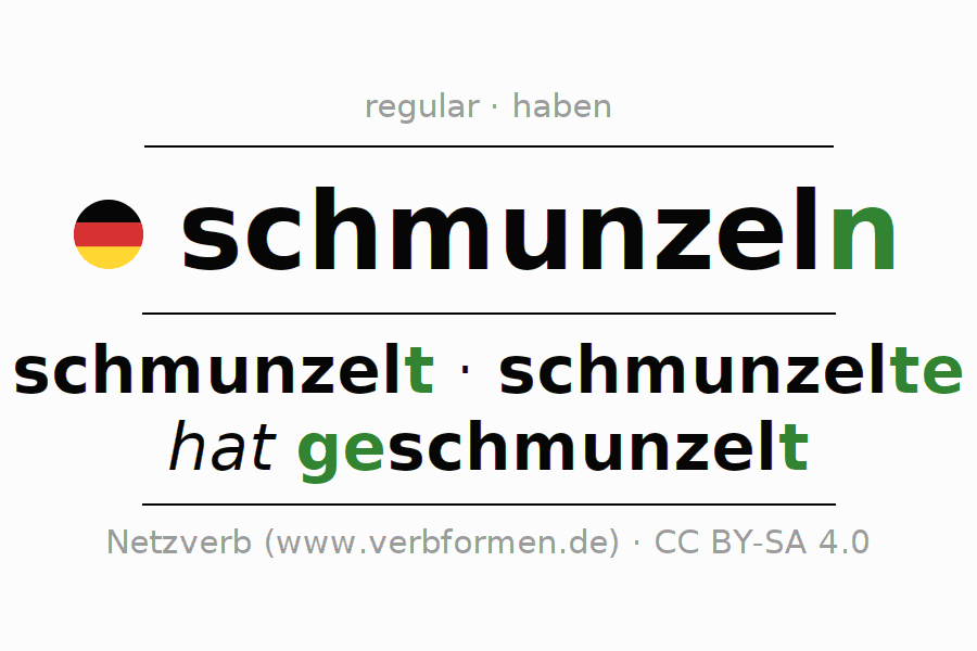 Entire conjugation of the German verb schmunzeln. All tenses and modes are clearly represented in a table.