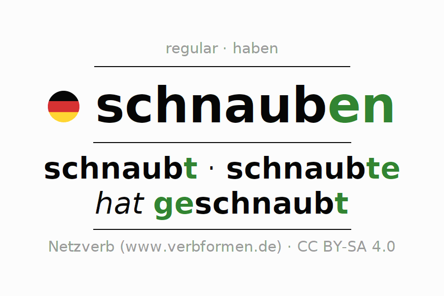 Entire conjugation of the German verb schnauben (regelm). All tenses are clearly represented in a table.