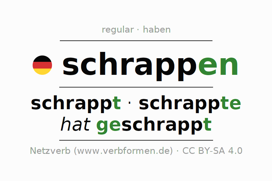 Entire conjugation of the German verb schrappen (hat). All tenses and modes are clearly represented in a table.