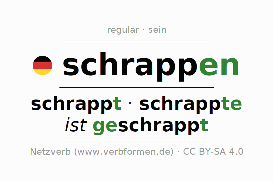 Entire conjugation of the German verb schrappen (hat). All tenses are clearly represented in a table.