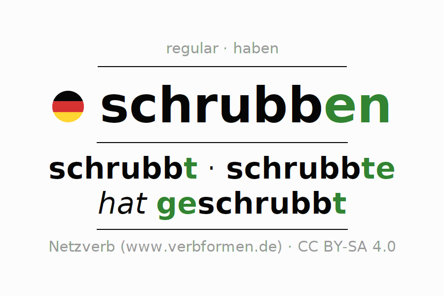 Entire conjugation of the German verb schrubben. All tenses are clearly represented in a table.