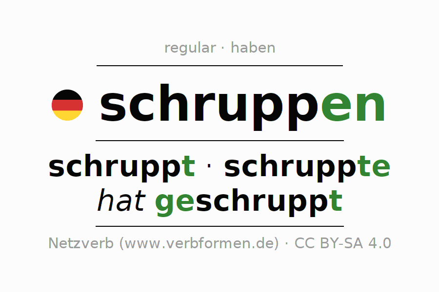 Entire conjugation of the German verb schruppen. All tenses are clearly represented in a table.