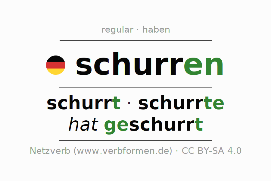Entire conjugation of the German verb schurren (hat). All tenses are clearly represented in a table.