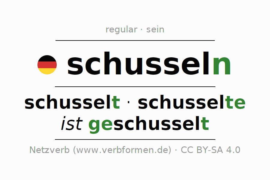 Entire conjugation of the German verb schusseln (hat). All tenses are clearly represented in a table.