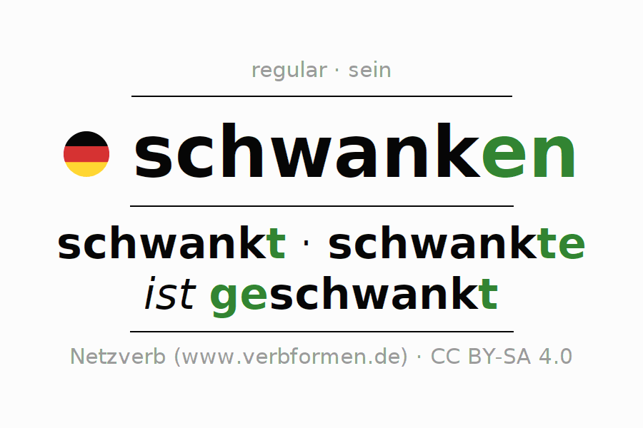 Entire conjugation of the German verb schwanken (hat). All tenses are clearly represented in a table.