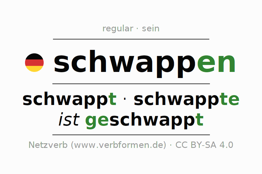 Entire conjugation of the German verb schwappen (ist). All tenses and modes are clearly represented in a table.