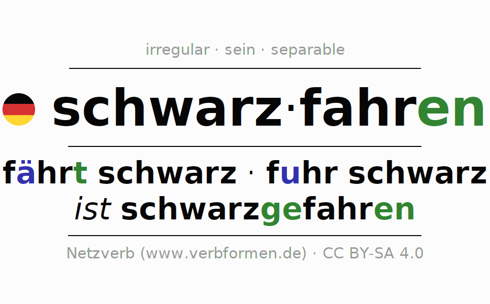 Entire conjugation of the German verb schwarzfahren. All tenses are clearly represented in a table.