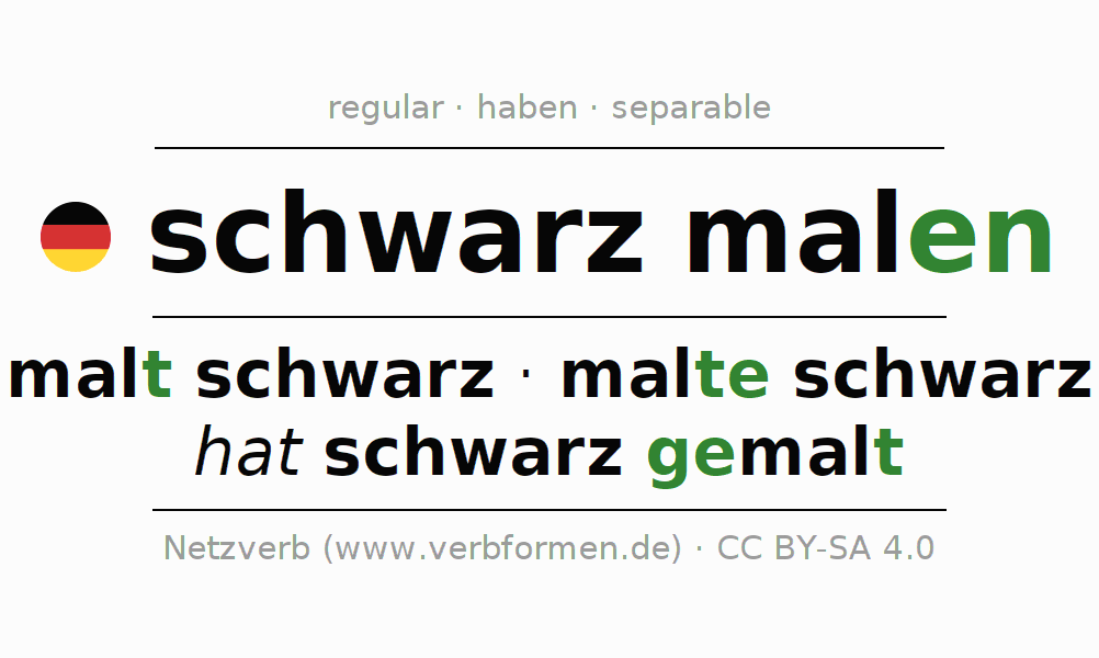 Entire conjugation of the German verb schwarzmalen. All tenses and modes are clearly represented in a table.