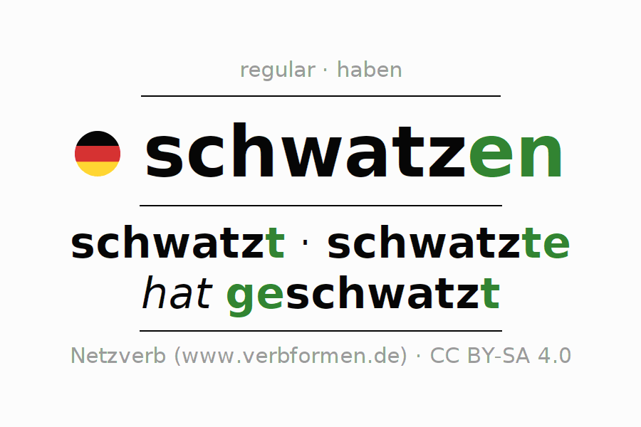 Entire conjugation of the German verb schwatzen. All tenses are clearly represented in a table.