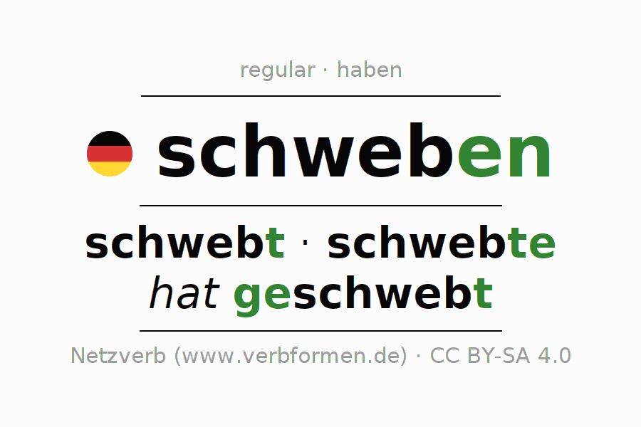 Entire conjugation of the German verb schweben (ist). All tenses and modes are clearly represented in a table.