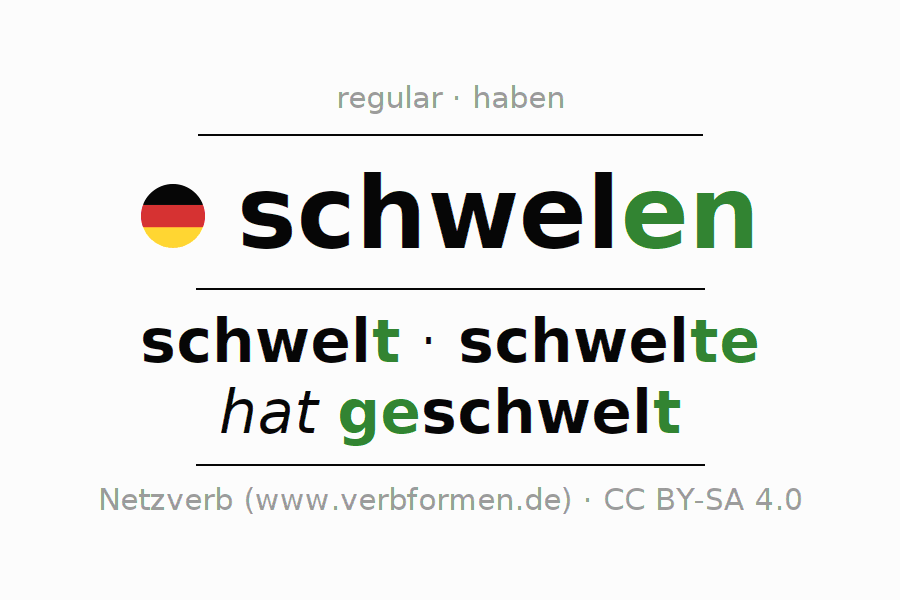 Entire conjugation of the German verb schwelen. All tenses are clearly represented in a table.
