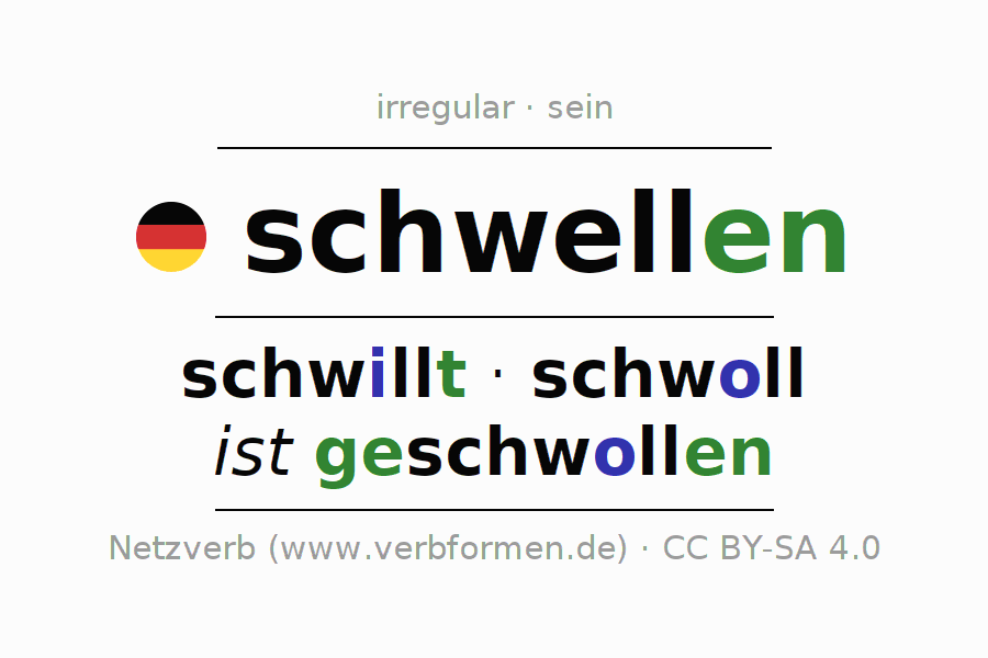 Entire conjugation of the German verb schwellen (regelm) (hat). All tenses are clearly represented in a table.