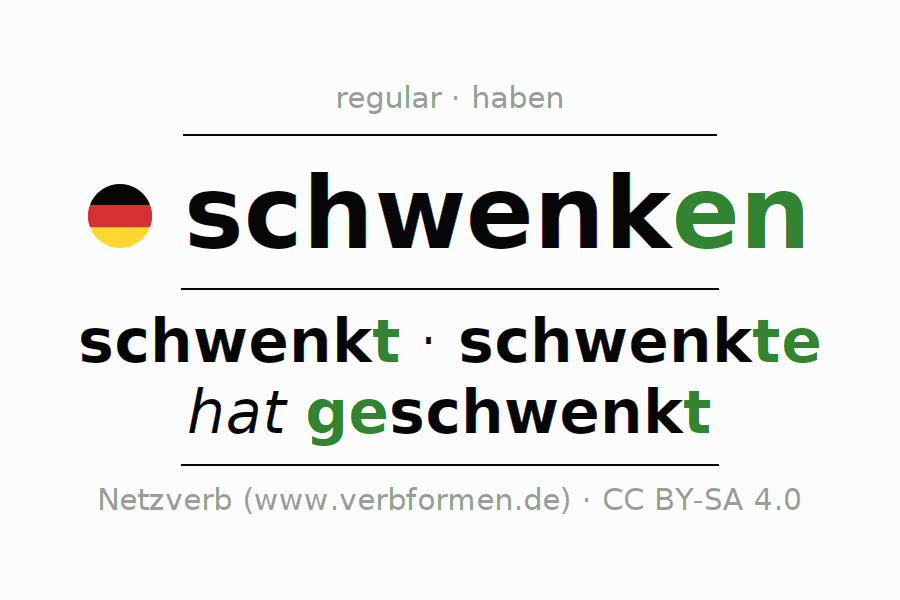 Entire conjugation of the German verb schwenken (hat). All tenses are clearly represented in a table.
