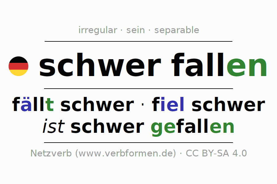 Entire conjugation of the German verb schwerfallen. All tenses and modes are clearly represented in a table.