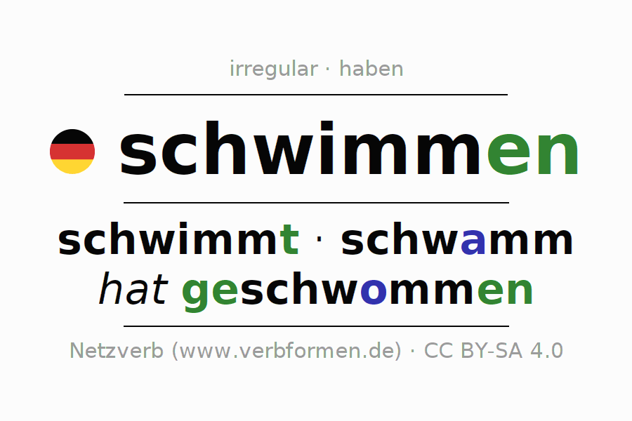 Entire conjugation of the German verb schwimmen (ist). All tenses are clearly represented in a table.