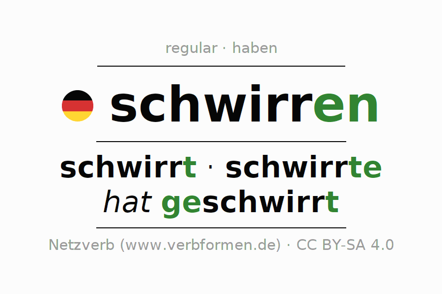 Entire conjugation of the German verb schwirren (ist). All tenses are clearly represented in a table.