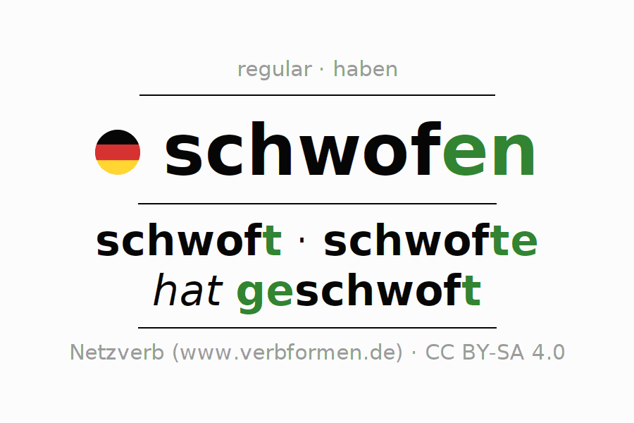 Entire conjugation of the German verb schwofen. All tenses are clearly represented in a table.