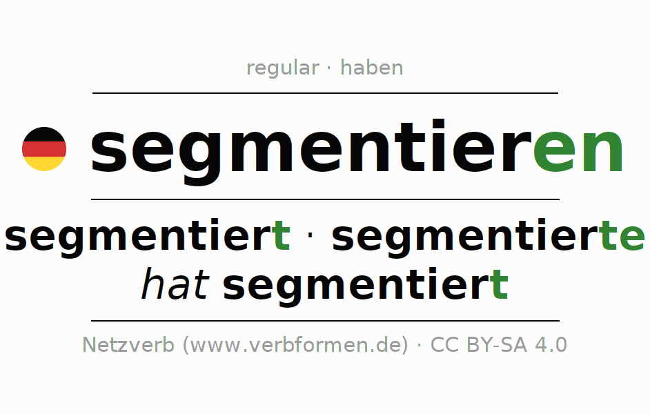 Entire conjugation of the German verb segmentieren. All tenses are clearly represented in a table.