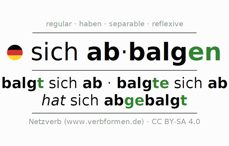 Entire conjugation of the German verb sich abbalgen. All tenses are clearly represented in a table.