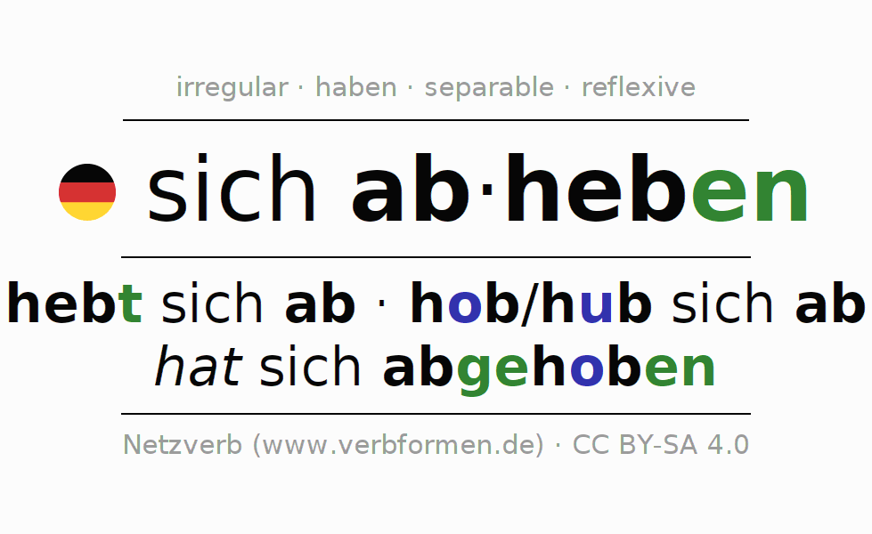 Conjugation of German verb sich abheben