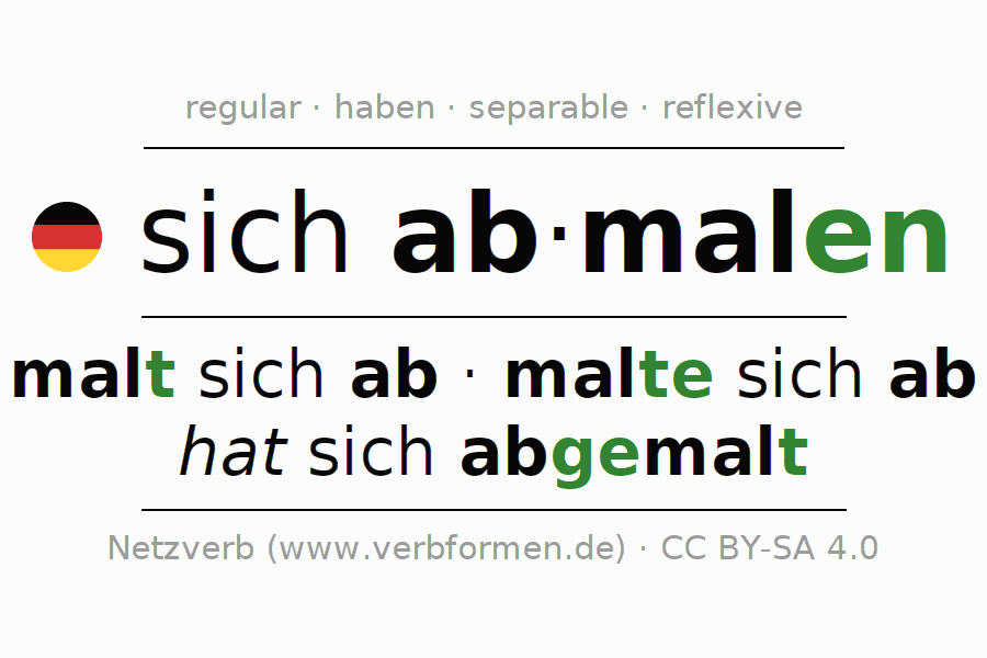 Entire conjugation of the German verb sich abmalen. All tenses are clearly represented in a table.