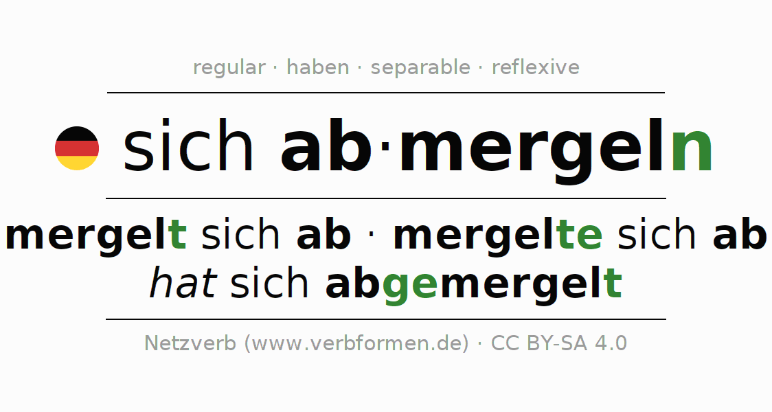 Entire conjugation of the German verb sich abmergeln. All tenses are clearly represented in a table.