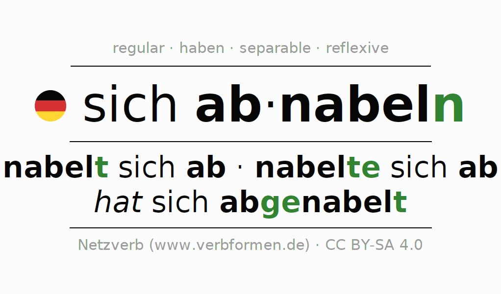 Conjugation of German verb sich abnabeln