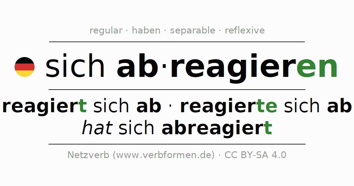 Entire conjugation of the German verb abreagieren. All tenses and modes are clearly represented in a table.