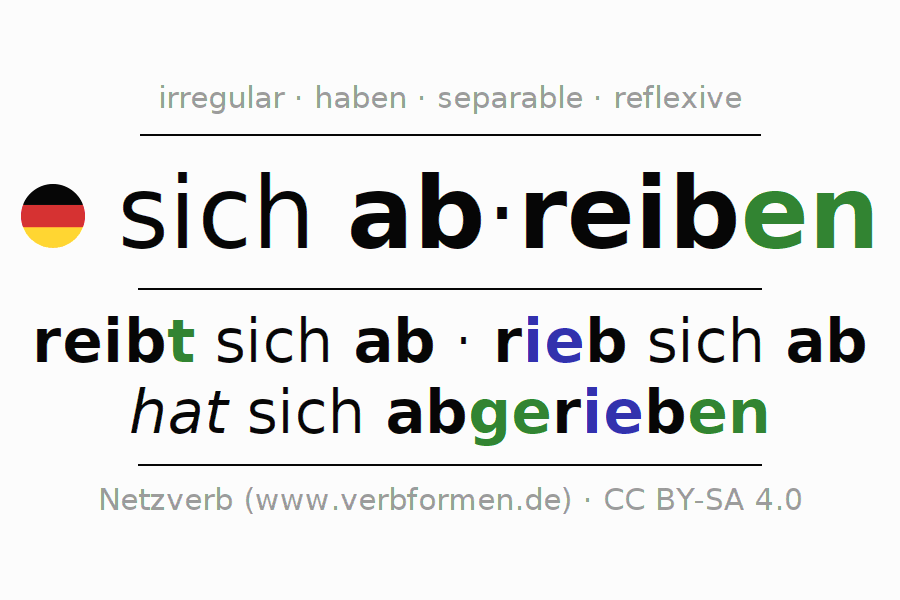 Entire conjugation of the German verb sich abreiben. All tenses are clearly represented in a table.