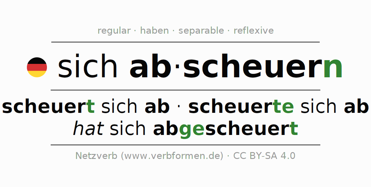 Entire conjugation of the German verb sich abscheuern. All tenses are clearly represented in a table.