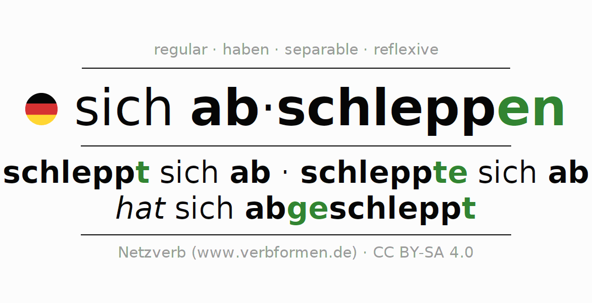 Entire conjugation of the German verb abschleppen. All tenses and modes are clearly represented in a table.