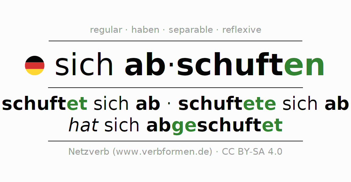 Entire conjugation of the German verb sich abschuften. All tenses are clearly represented in a table.